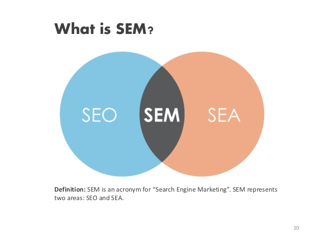 sem dictionary, seo sem definition, meaning of sem, wikipedia sem, search engine marketing, sem marketing, sem optimization,